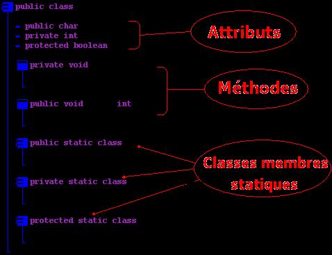 Classe méthode