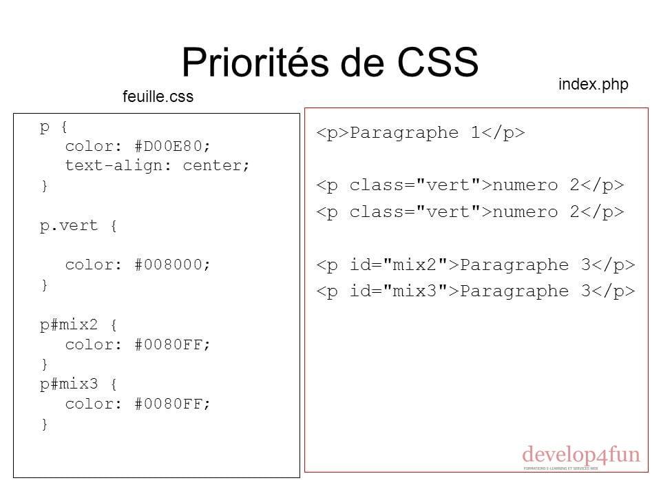 priorités CSS