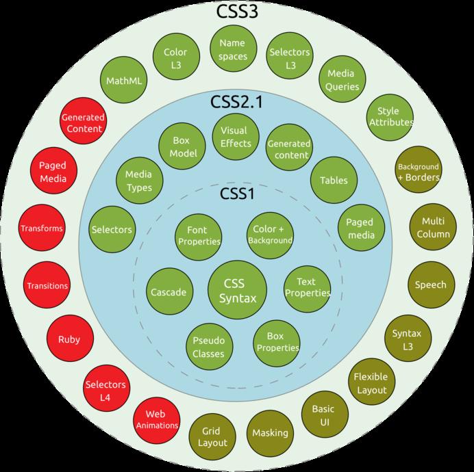 CSS, CSS2 et CSS3